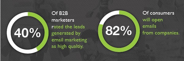Top 3 KPIs for Email Marketing